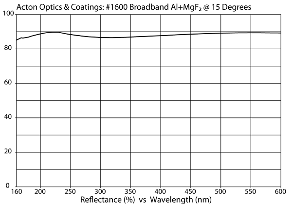 #1600 coating