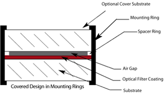 Mounted - Cover design in mounting rings
