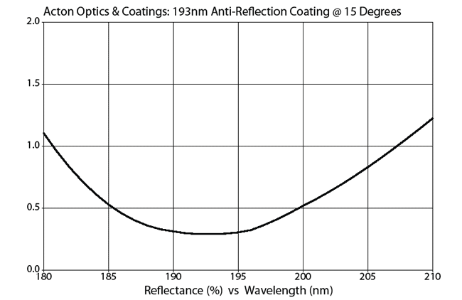 Acton Optics & Coatings: 193nm anti-reflection coating