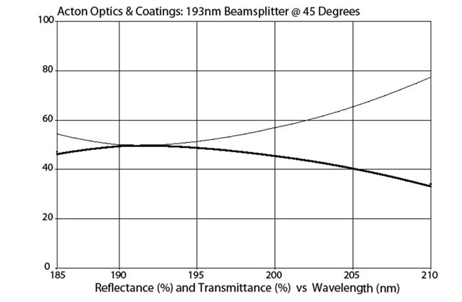 193 nm UV beamsplitter