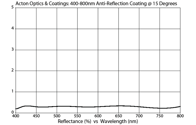 400-800 nm broadband anti-reflection coating