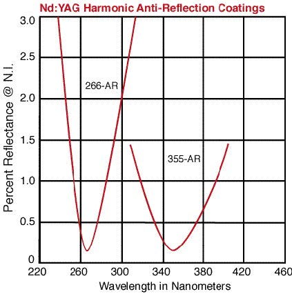 Narrowband NDYAG AR coatings