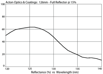 Acton Optics & Coatings: 126nm - Full Reflector @ 15%