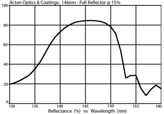 Acton Optics & Coatings: 146nm - Full Reflector @ 15%