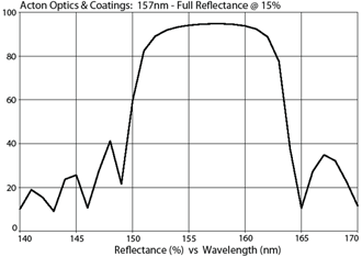 Acton Optics & Coatings: 157nm - Full Reflector @ 15%