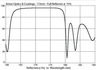 Acton Optics & Coatings: 172nm - Full Reflector @ 15%