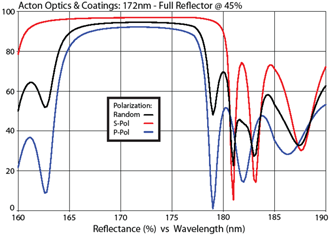 Acton Optics & Coatings: 172nm - Full Reflector @ 45%