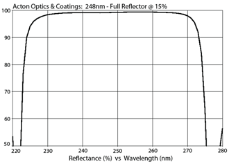 Acton Optics & Coatings: 248nm - Full Reflector @ 15%