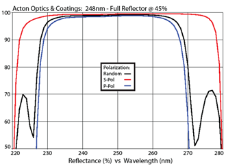Acton Optics & Coatings: 248nm - Full Reflector @ 45%