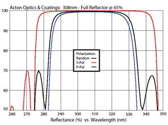 Acton Optics & Coatings: 308nm - Full Reflector @ 45%