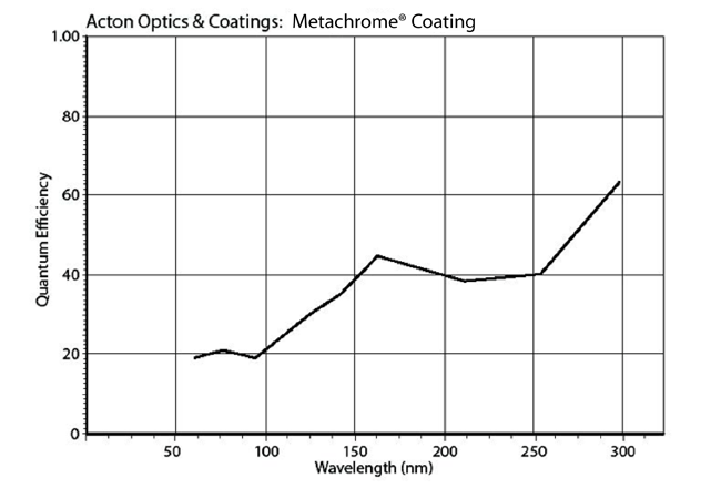 Metachrome coating performance