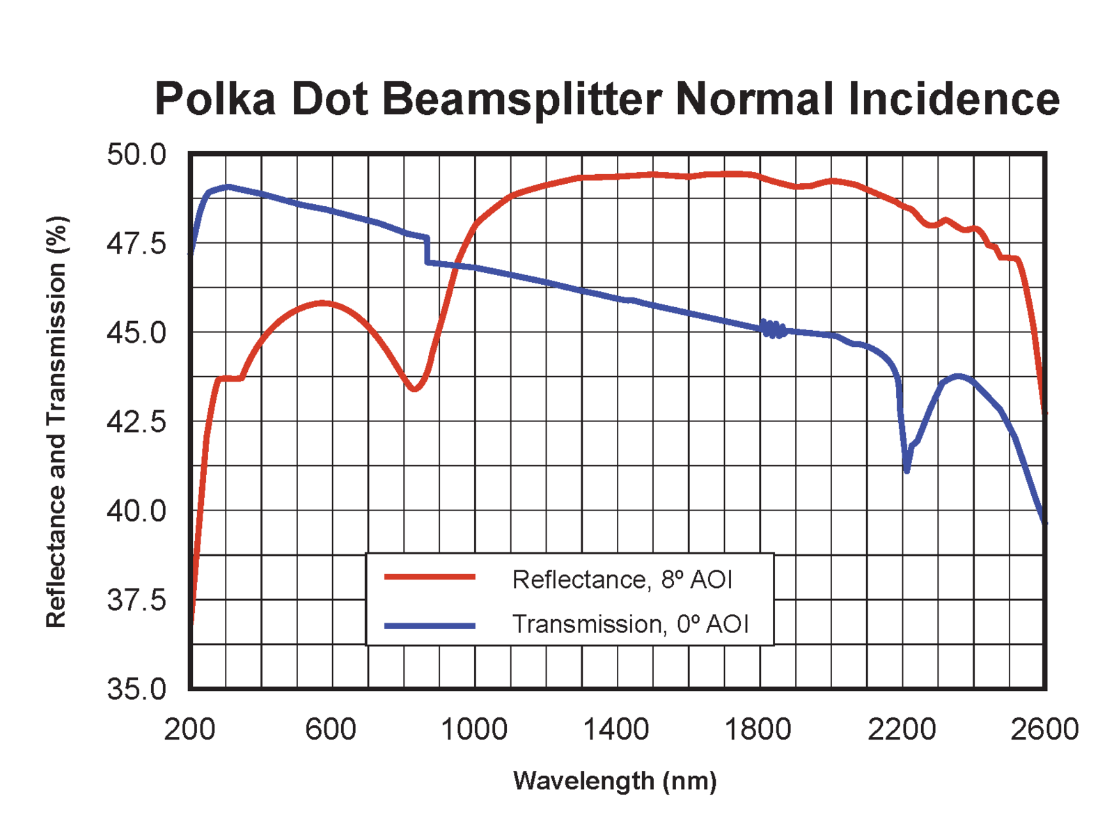 Polka Dot beamsplitter normal incidence
