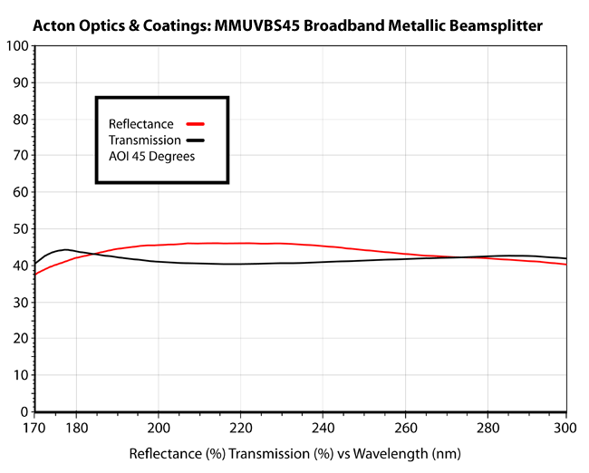 Broadband metallic beamsplitter