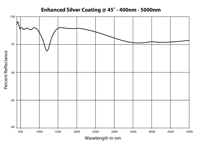 enhanced silver coatings