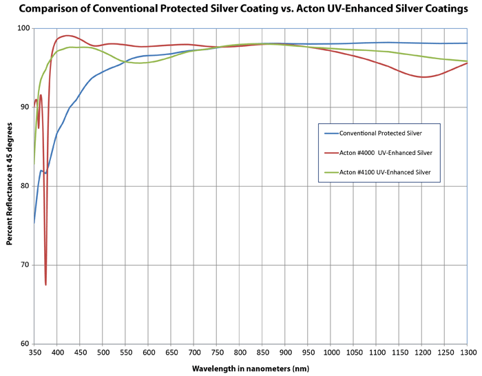 Enhanced silver coatings - comparison