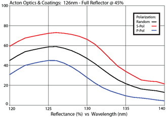 Acton Optics & Coatings: 126nm - Full Reflector @ 45%