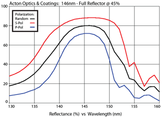 Acton Optics & Coatings: 146nm - Full Reflector @ 45%