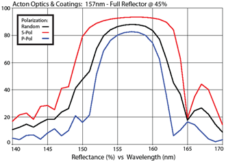 Acton Optics & Coatings: 157nm - Full Reflector @ 45%