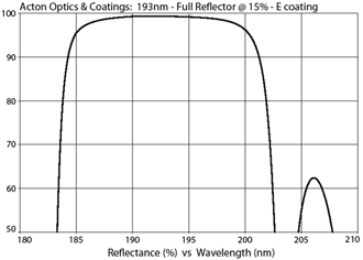 Acton Optics & Coatings: 193nm - Full Reflector @ 15%