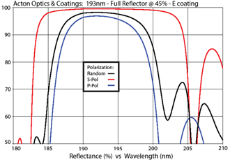 Acton Optics & Coatings: 193nm - Full Reflector @ 45%