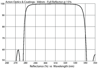 Acton Optics & Coatings: 308nm - Full Reflector @ 15%