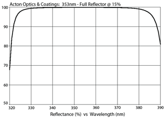 Acton Optics & Coatings: 353nm - Full Reflector @ 15%