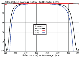 Acton Optics & Coatings: 353nm - Full Reflector @ 45%