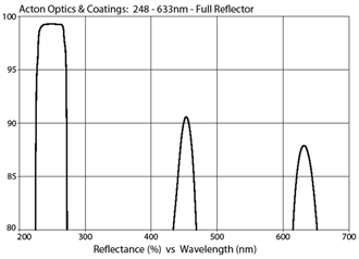 Acton Optics & Coatings: 248-633nm - Full Reflector @ 15%