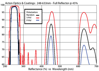 Acton Optics & Coatings: 248-633nm - Full Reflector @ 45%